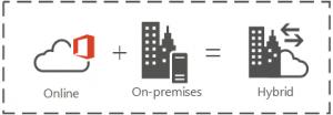 SharePoint Hybrid-SPM